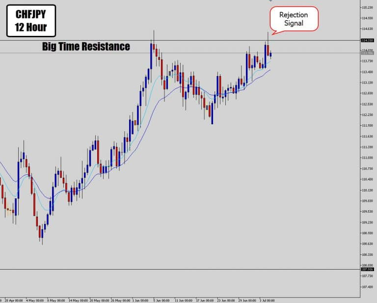 CHFJPY Prints Epic Counter Trend Signal