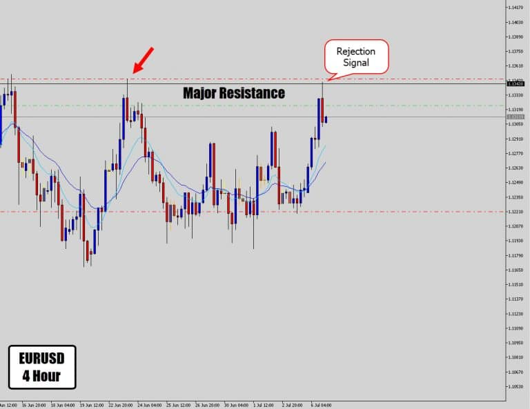 EURUSD Rejection Signal Off Big Time Resistance