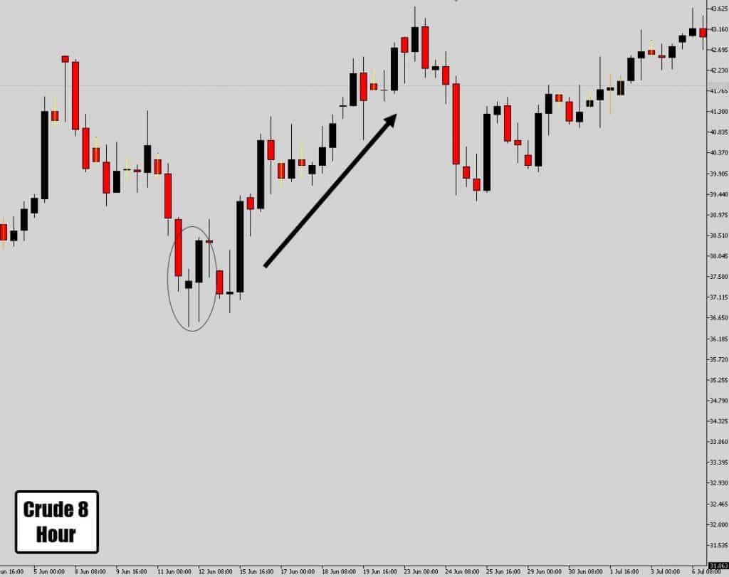 8 hour price action signal follows through
