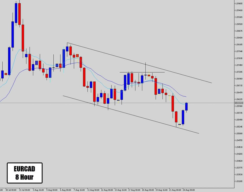 eurcad channel support bounce