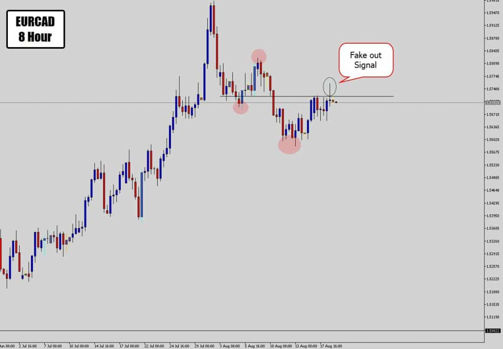 eurcad fake out signal