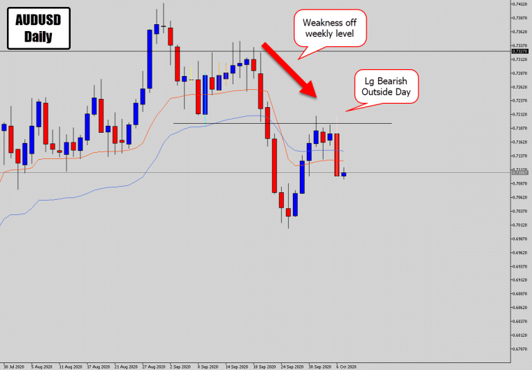 USD Lights Up – Checking Out Signals On AUDUSD & NZDUSD