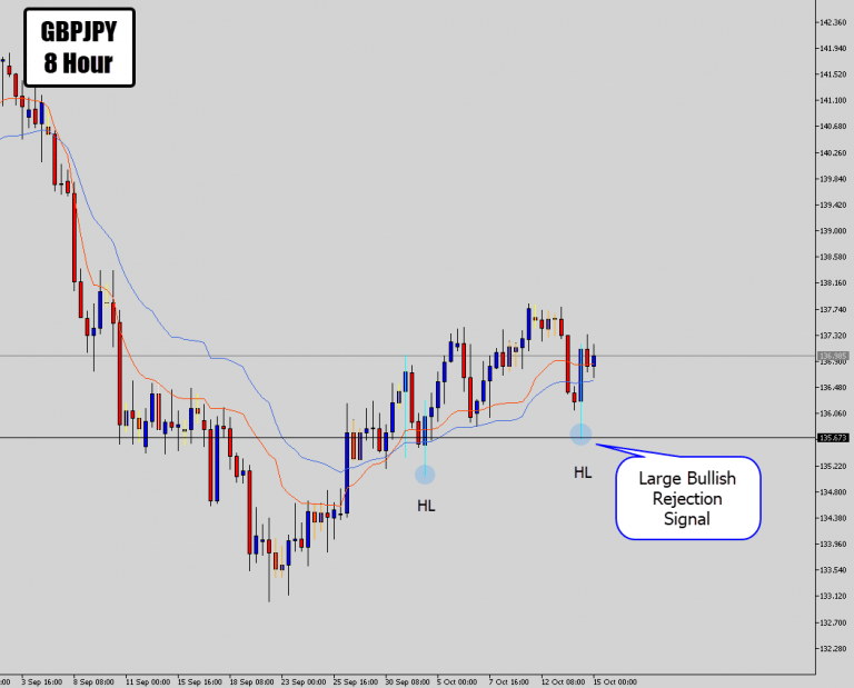 GBP Bulls Unleash & GBPJPY Is Left With A Large PA Signal