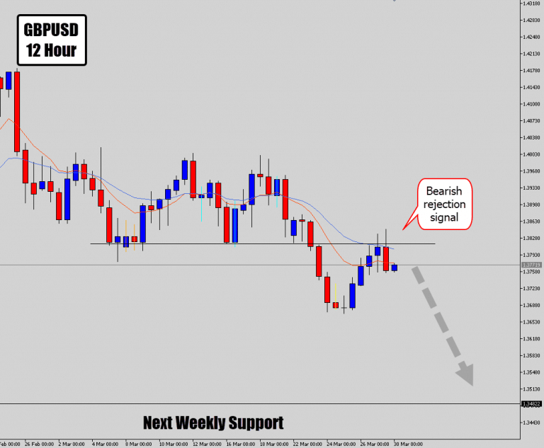 """GBPUSD Drops """"Picture Perfect"""" Price Action Signal"""
